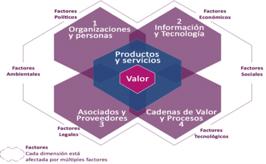 Dimensiones de la gestión de ITIL