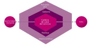 Sistema de valor del servicio en ITIL 4