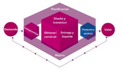 Cadena de valor del servicio en ITIL 4