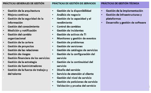 Prácticas de gestión ITIL