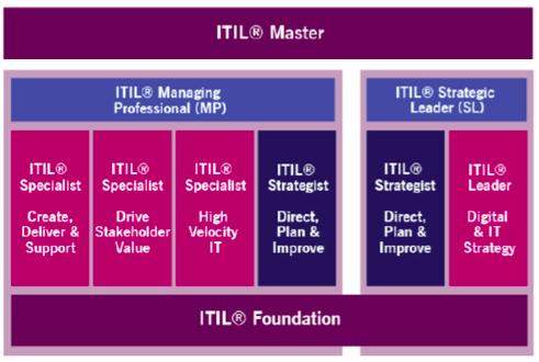 Itinerario certificación ITIL 4
