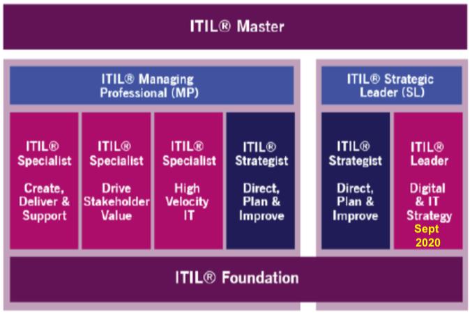 ITIL 4, nuevas certificaciones y transición