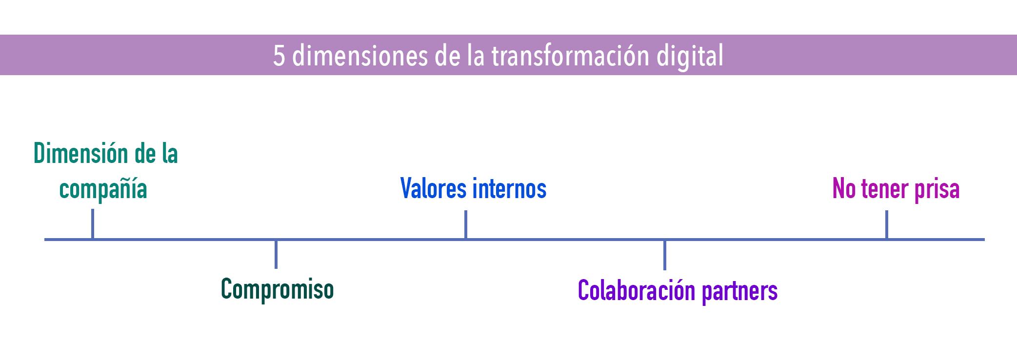 5 errores transformación digital