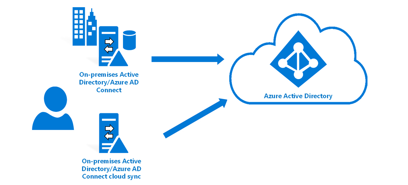 Connect Cloud Sync
